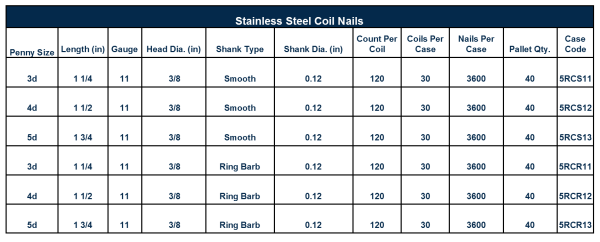 Stainless-Steel-Coil-Nail-Chart